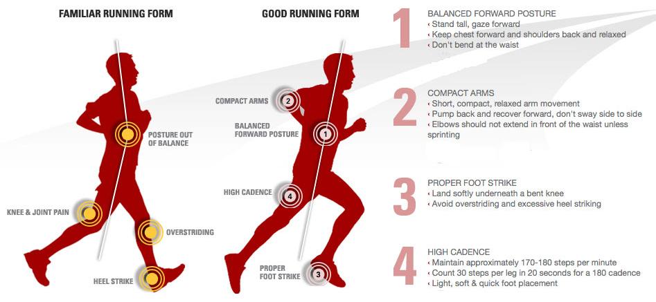 incorrect running